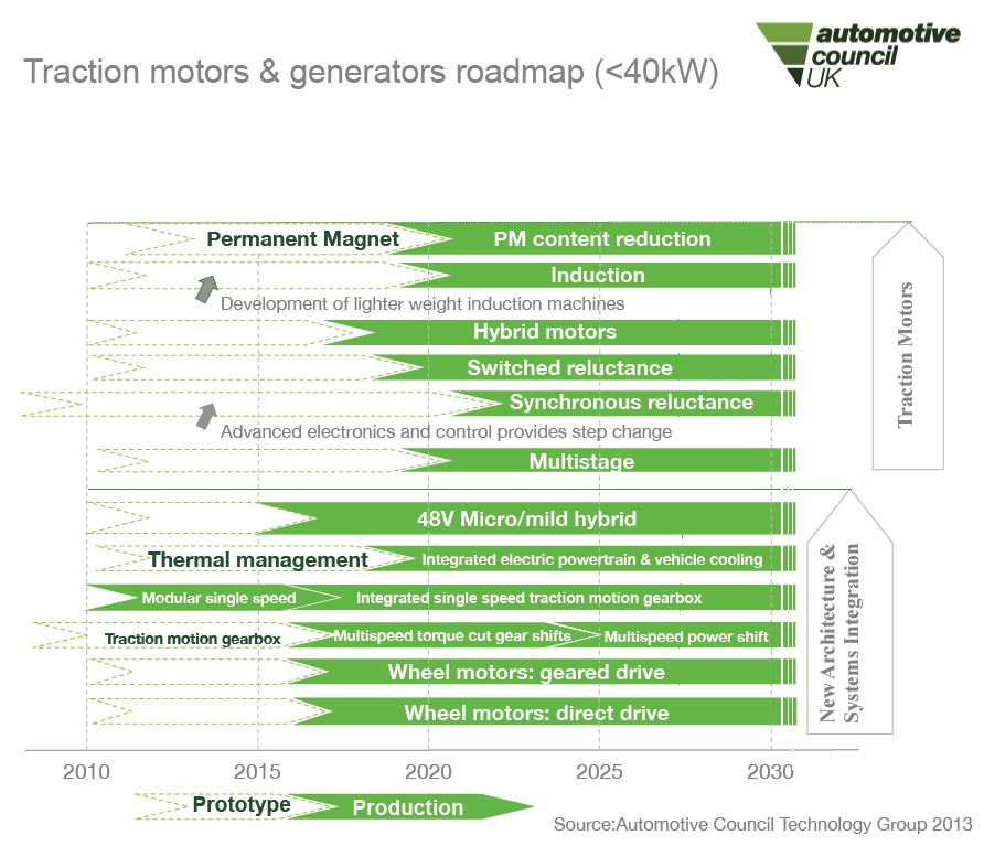 traction motors and generation technology