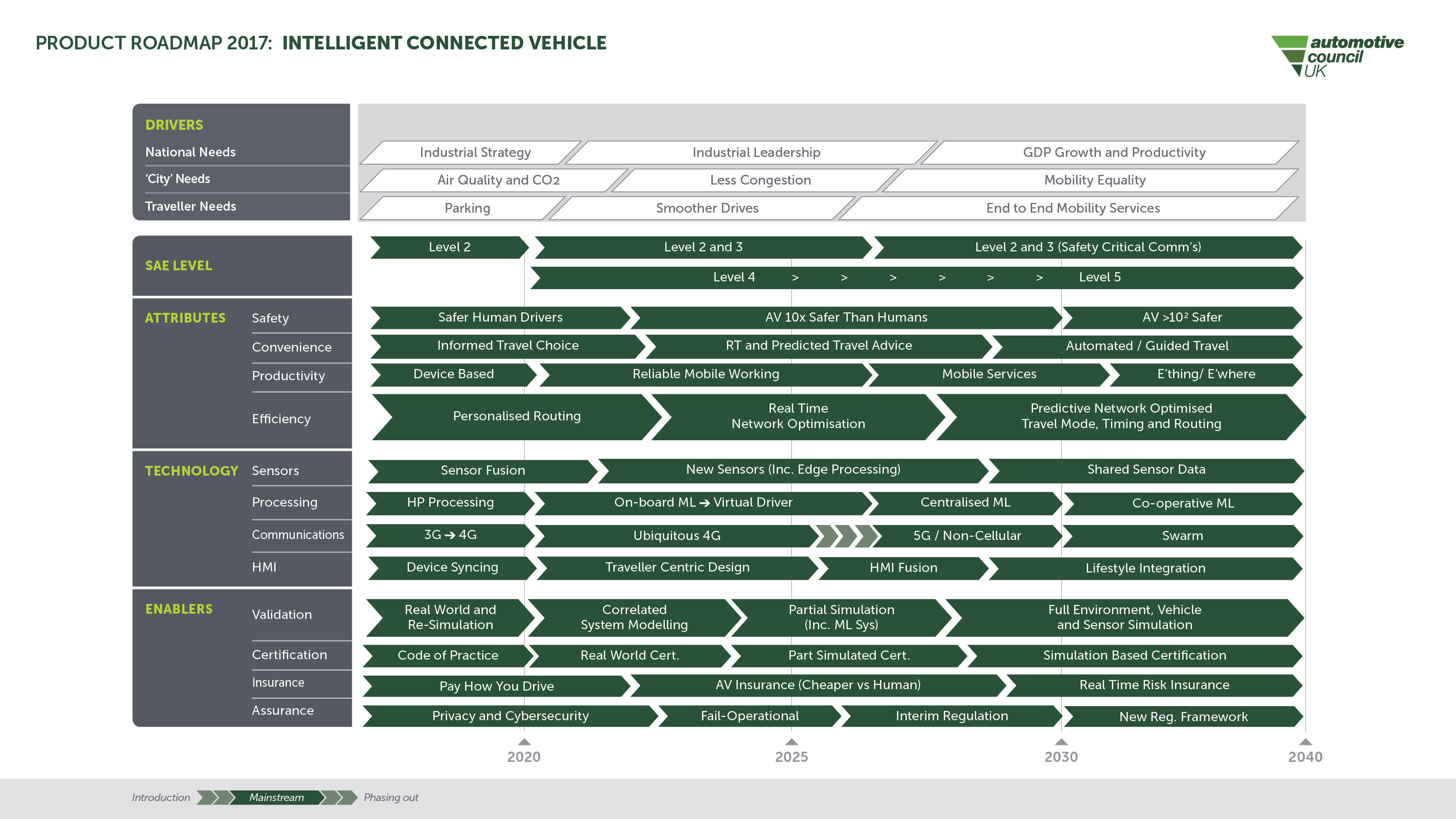 Automotive Technology Roadmaps